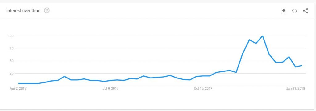 bitcoin, trends, google, bullrun